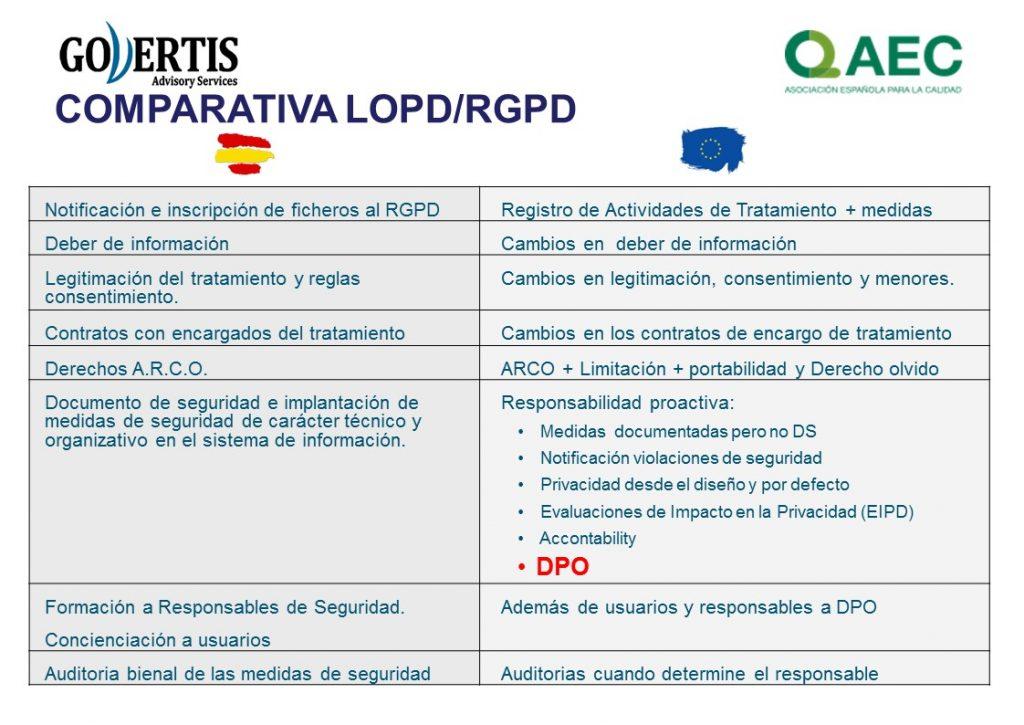 Comparativa LOPD -RGPD