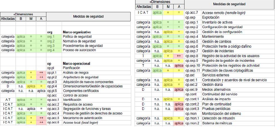 Medidas recogidas en el ANEXO II ENS
