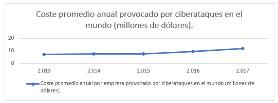 Coste promedio anual ciberataques