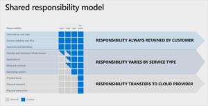 Figura 1: Modelo de responsabilidad compartida de Microsoft