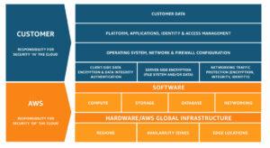 Figura 2: Modelo de responsabilidad compartida de AWS